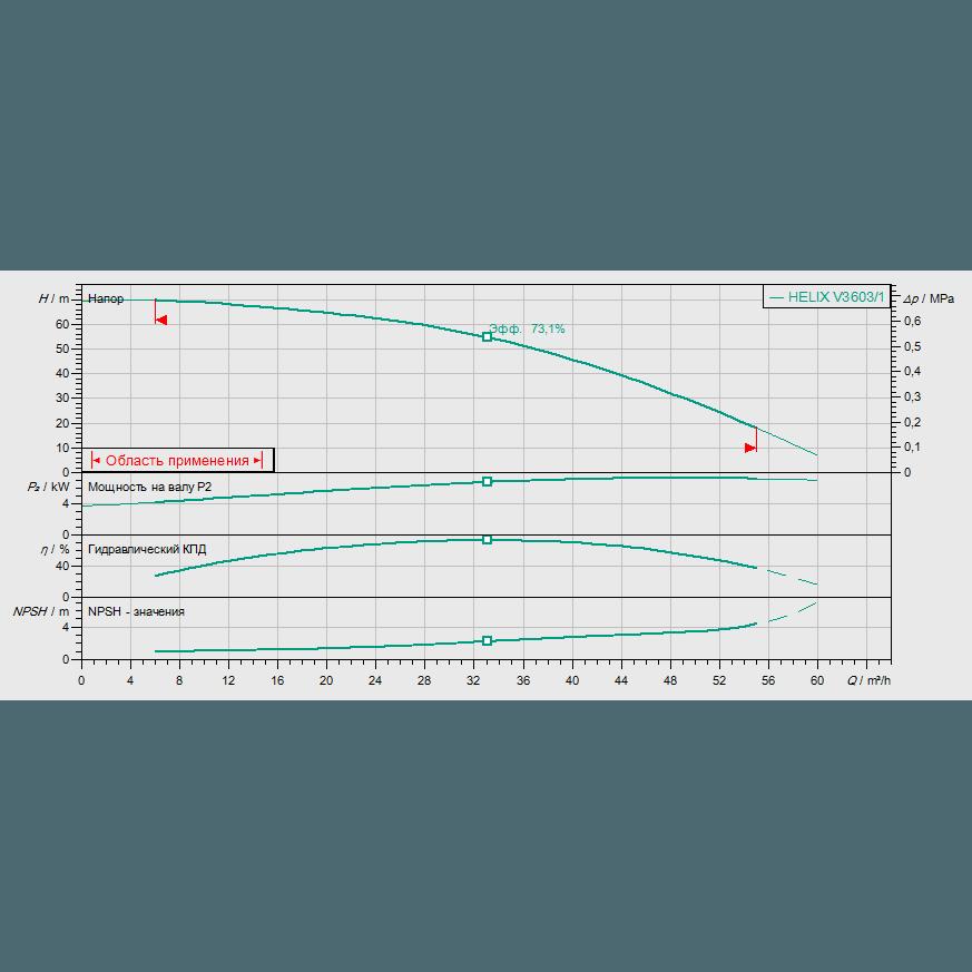 Кривая характеристик насосной станции водоснабжения и повышения давления Wilo CO-1 HELIX V 3603/1/CE-EB-R