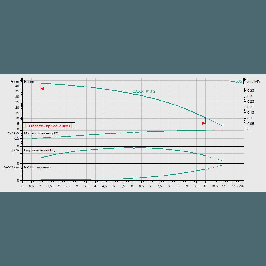 Кривая характеристик насосной станции водоснабжения и повышения давления Wilo CO-1 HELIX V 605/CE-EB-R