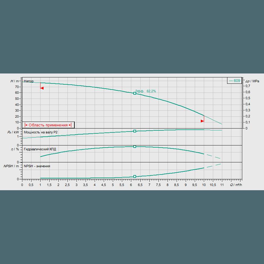 Кривая характеристик насосной станции водоснабжения и повышения давления Wilo CO-1 HELIX V 609/CE-EB-R