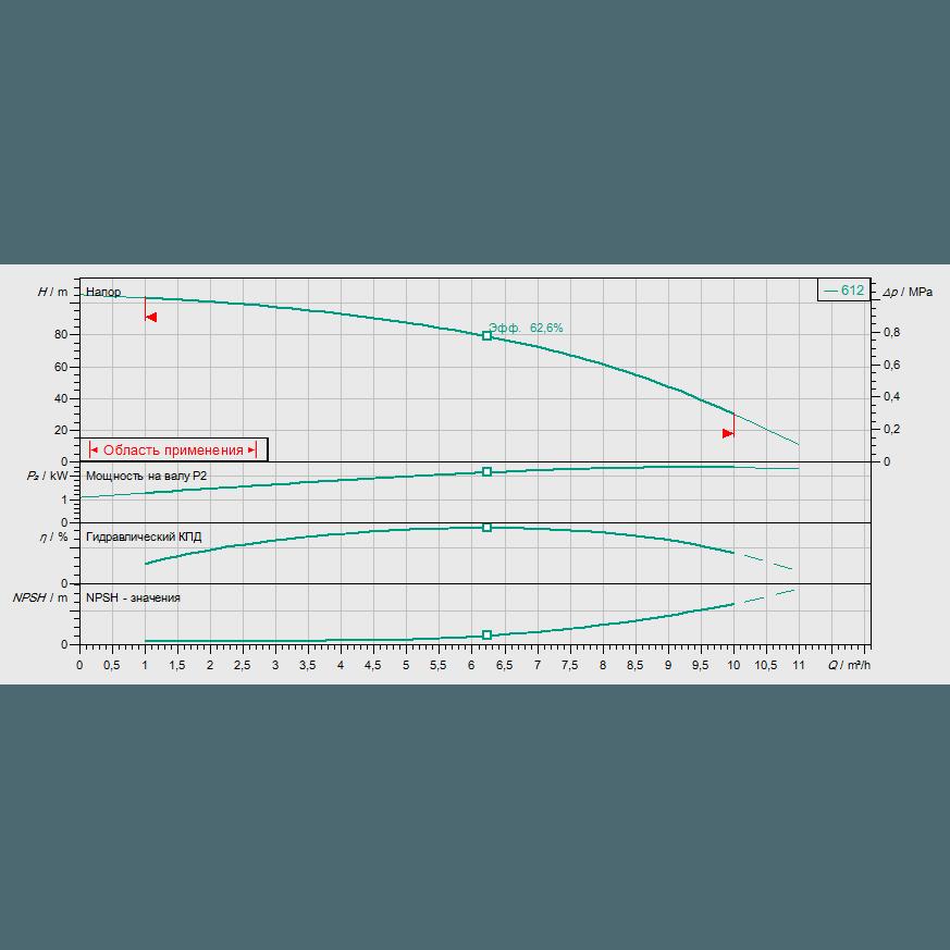 Кривая характеристик насосной станции водоснабжения и повышения давления Wilo CO-1 HELIX V 612/CE-EB-R