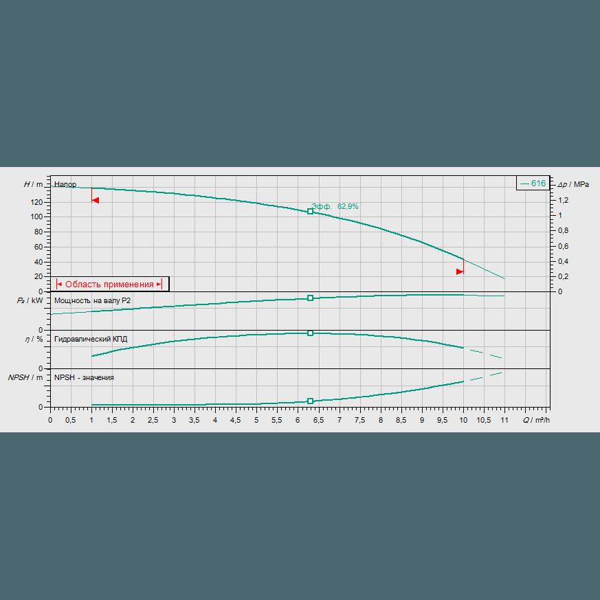 Кривая характеристик насосной станции водоснабжения и повышения давления Wilo CO-1 HELIX V 616/CE-EB-R