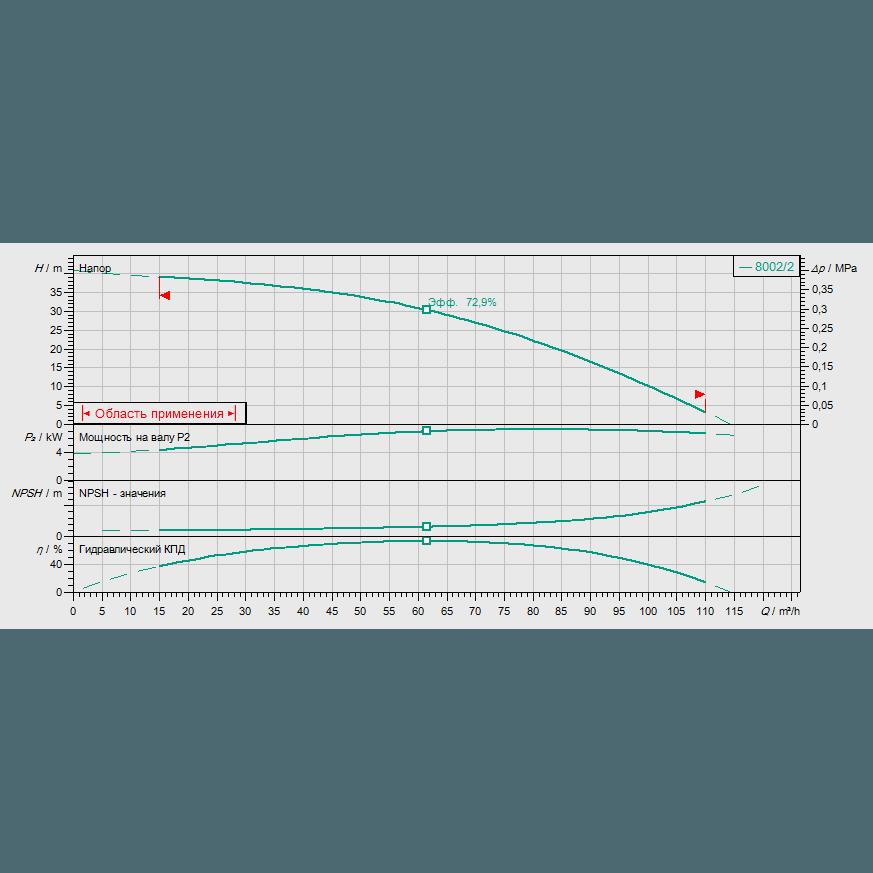 Кривая характеристик насосной станции водоснабжения и повышения давления Wilo CO-1 MVI 7002/2/ER(SD)-EB-R