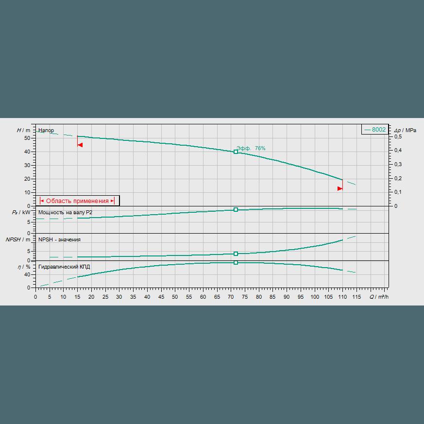 Кривая характеристик насосной станции водоснабжения и повышения давления Wilo CO-1 MVI 7002/ER(SD)-EB-R