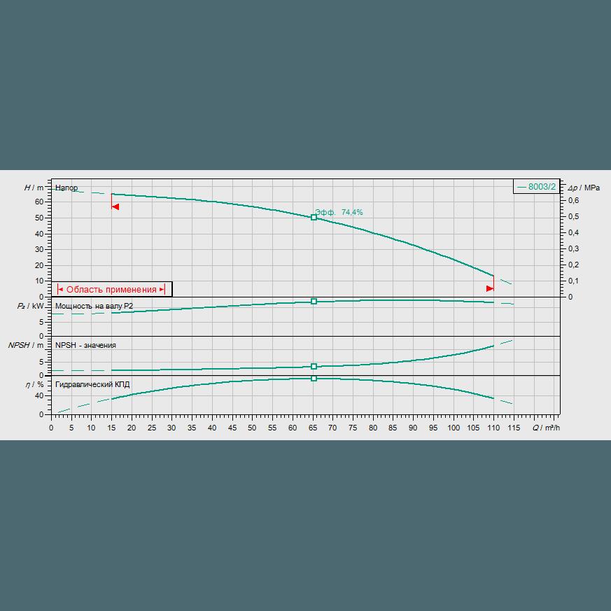 Кривая характеристик насосной станции водоснабжения и повышения давления Wilo CO-1 MVI 7003/2/ER(SD)-EB-R