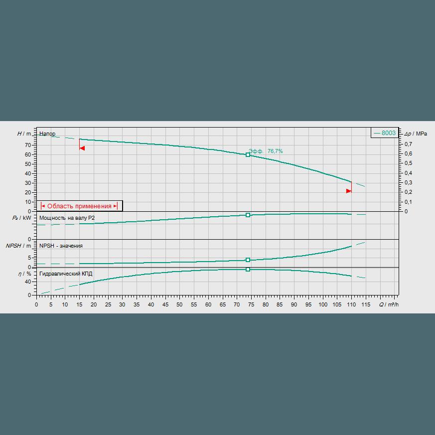 Кривая характеристик насосной станции водоснабжения и повышения давления Wilo CO-1 MVI 7003/ER(SD)-EB-R