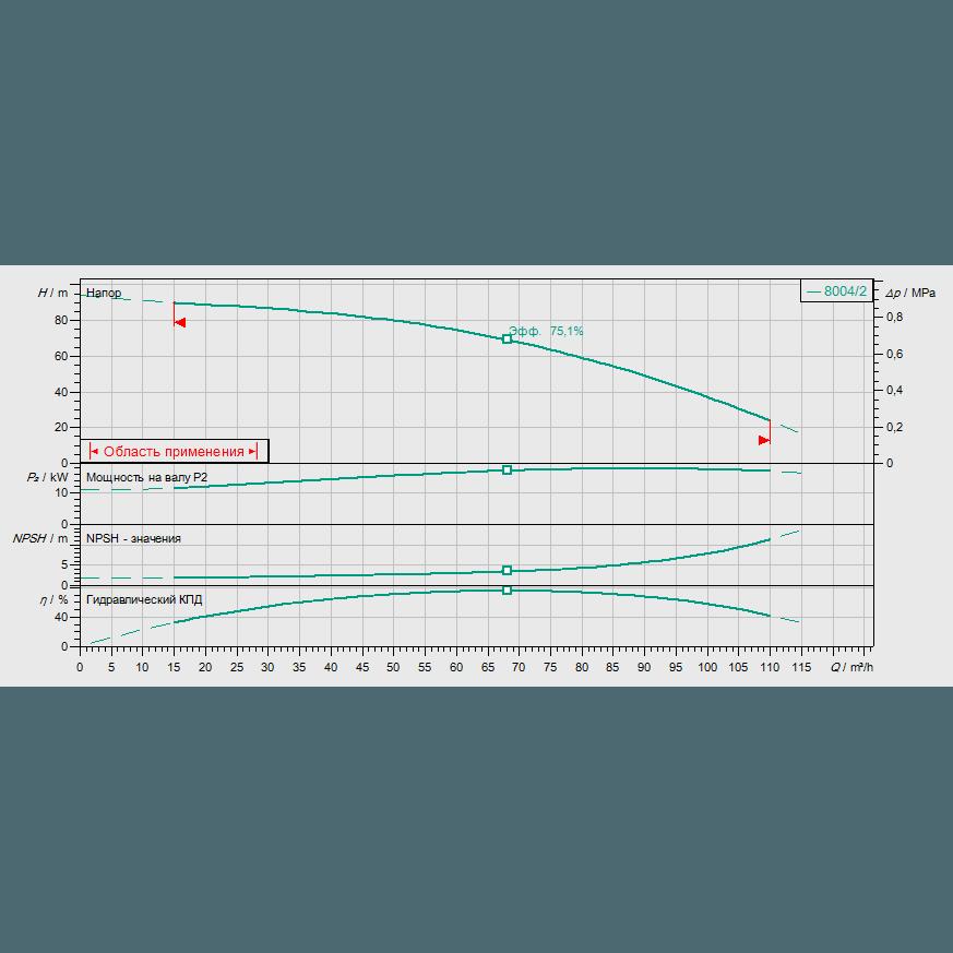 Кривая характеристик насосной станции водоснабжения и повышения давления Wilo CO-1 MVI 7004/2/ER(SD)-EB-R