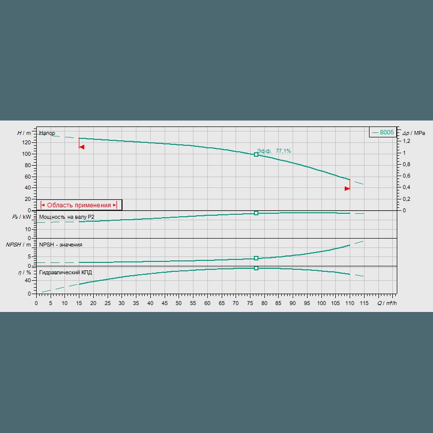 Кривая характеристик насосной станции водоснабжения и повышения давления Wilo CO-1 MVI 7005/ER(SD)-EB-R
