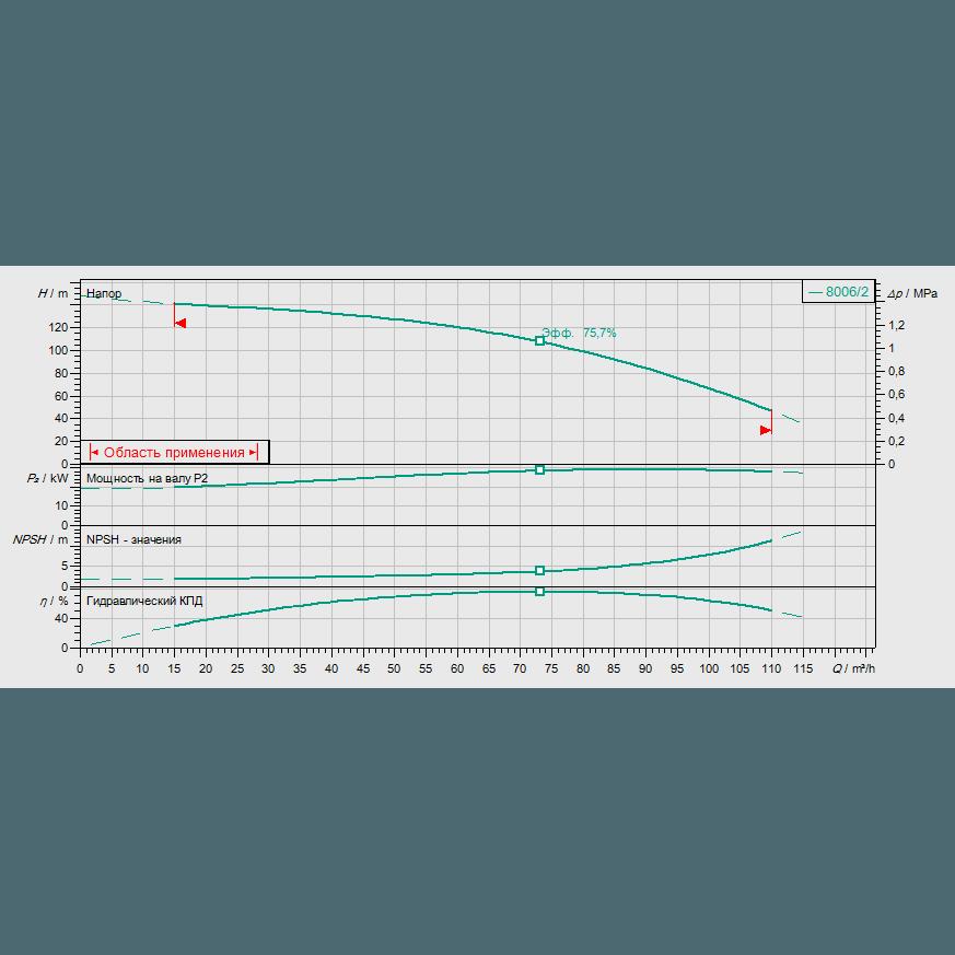 Кривая характеристик насосной станции водоснабжения и повышения давления Wilo CO-1 MVI 7006/2/ER(SD)-EB-PN25-R
