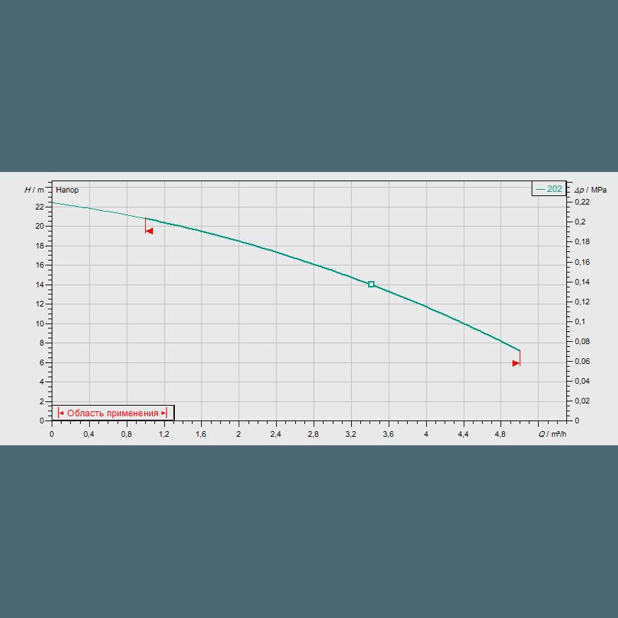Кривая характеристик насосной станции водоснабжения и повышения давления Wilo CO-1 MVIS 202/ER-PN6-R