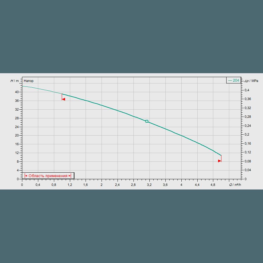Кривая характеристик насосной станции водоснабжения и повышения давления Wilo CO-1 MVIS 204/ER-PN6-R