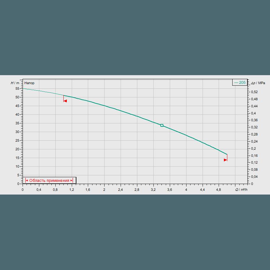 Кривая характеристик насосной станции водоснабжения и повышения давления Wilo CO-1 MVIS 205/ER-PN6-R