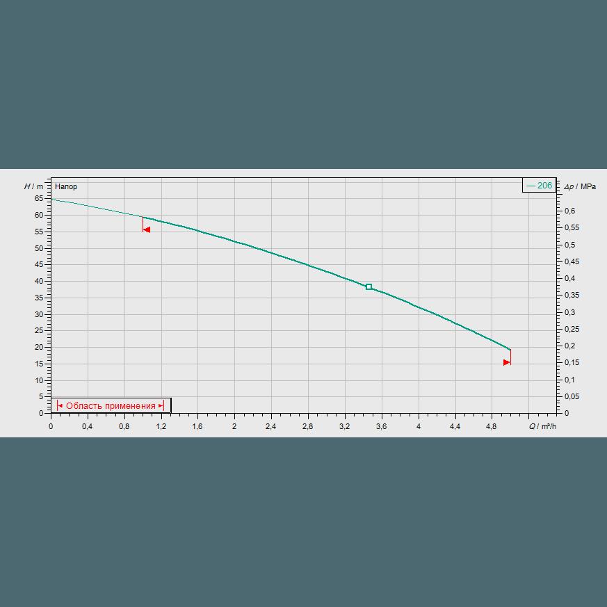 Кривая характеристик насосной станции водоснабжения и повышения давления Wilo CO-1 MVIS 206/ER-PN16-R