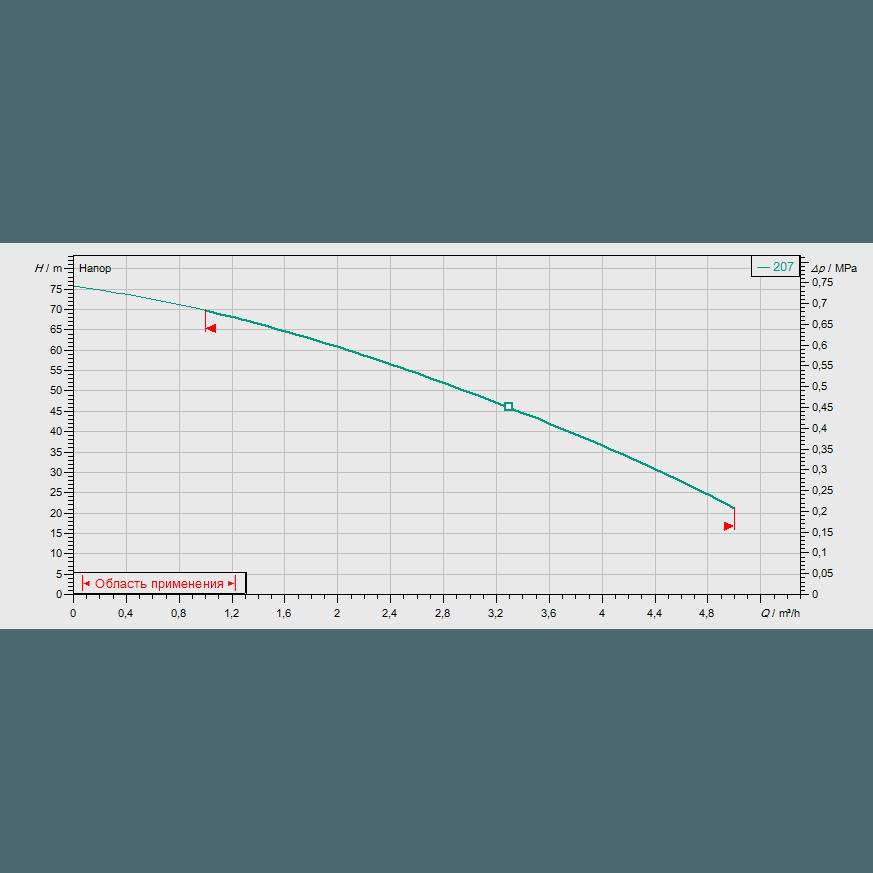 Кривая характеристик насосной станции водоснабжения и повышения давления Wilo CO-1 MVIS 207/ER-PN10-R