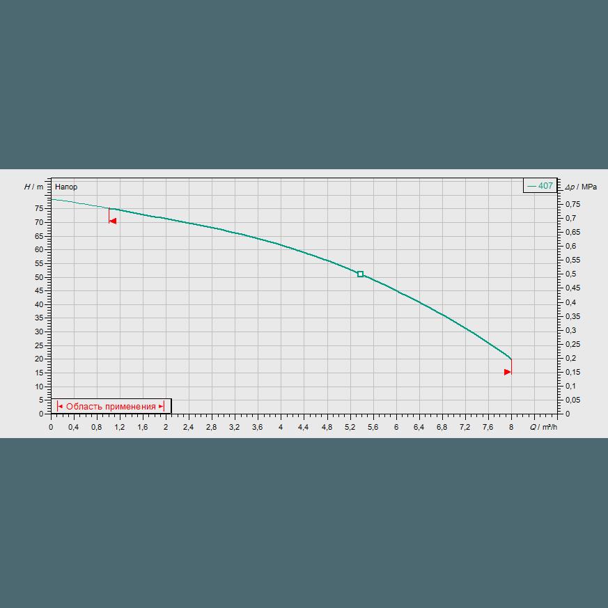 Кривая характеристик насосной станции водоснабжения и повышения давления Wilo CO-1 MVIS 407/ER-PN10-R