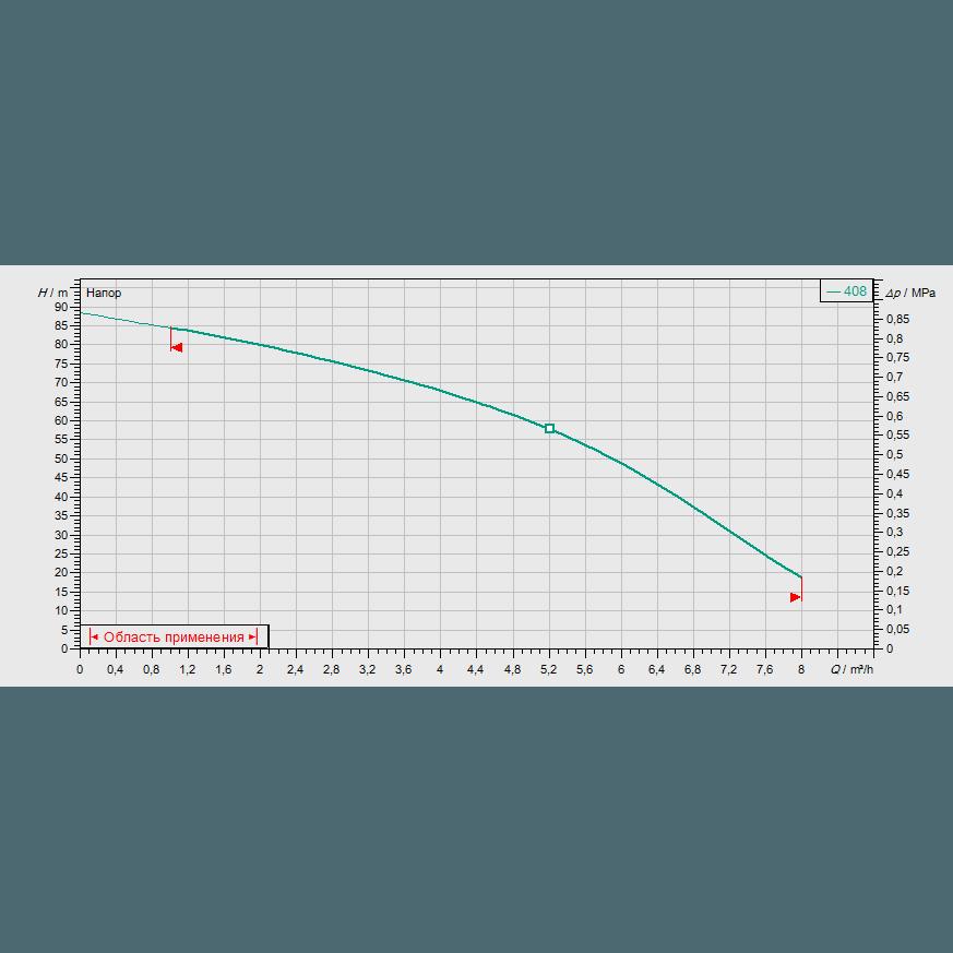 Кривая характеристик насосной станции водоснабжения и повышения давления Wilo CO-1 MVIS 408/ER-PN16-R