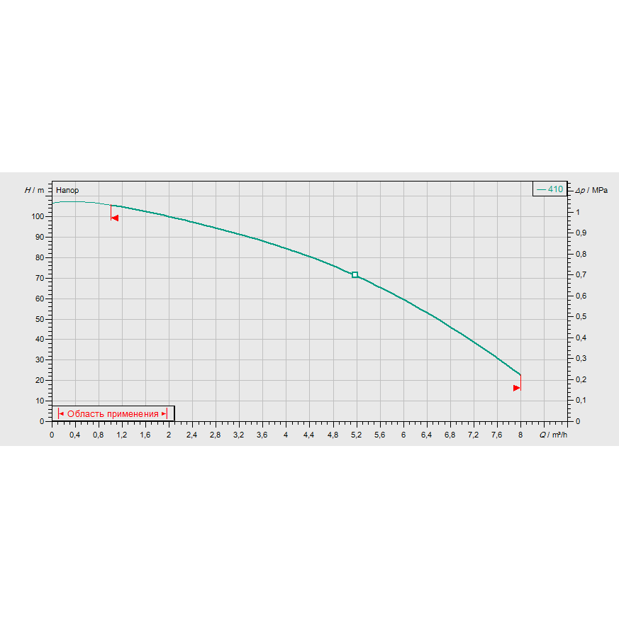 Кривая характеристик насосной станции водоснабжения и повышения давления Wilo CO-1 MVIS 410/ER-PN16-R