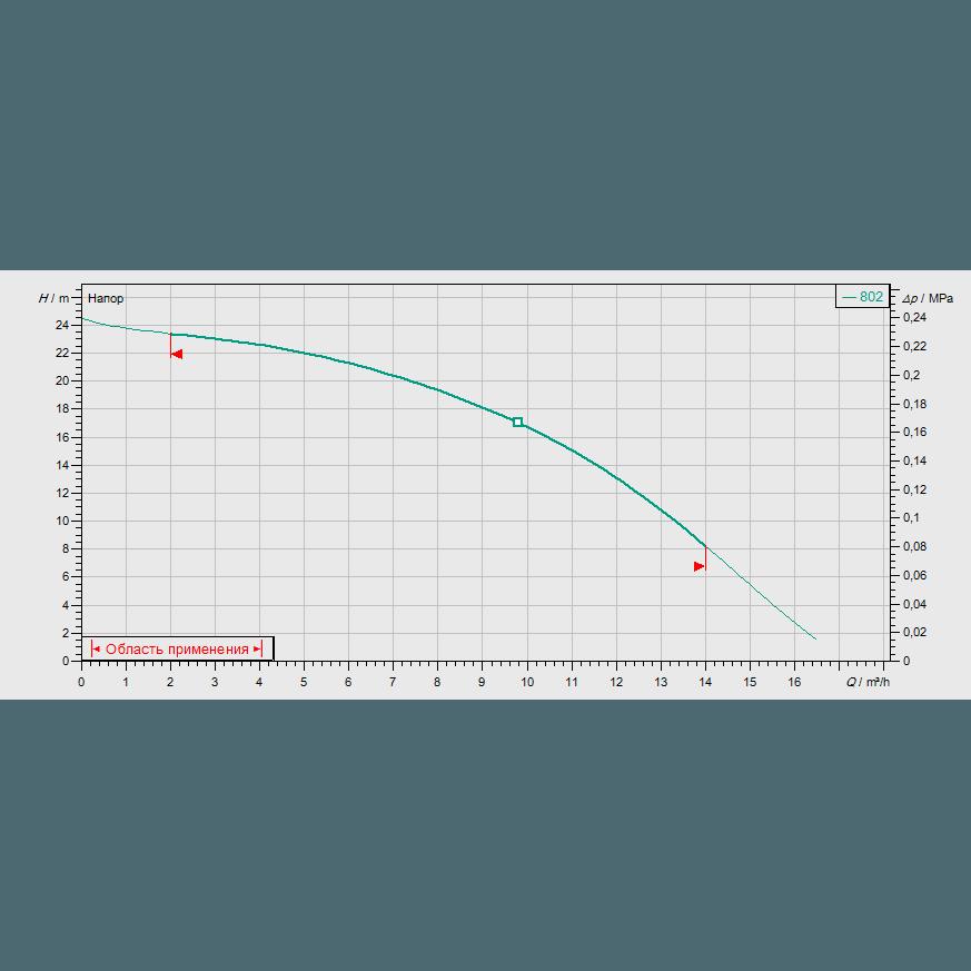 Кривая характеристик насосной станции водоснабжения и повышения давления Wilo CO-1 MVIS 802/ER-PN6-R