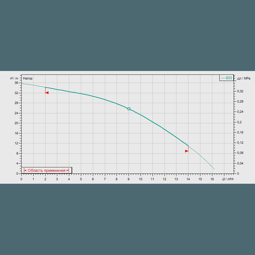 Кривая характеристик насосной станции водоснабжения и повышения давления Wilo CO-1 MVIS 803/ER-PN10-R