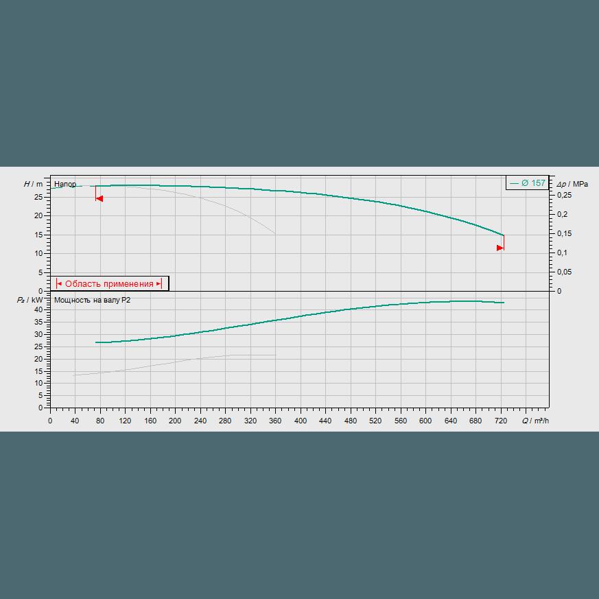 График рабочих характеристик насосной станции Wilo CO-2 BL 100/160-22/2/SK-FFS-S-R