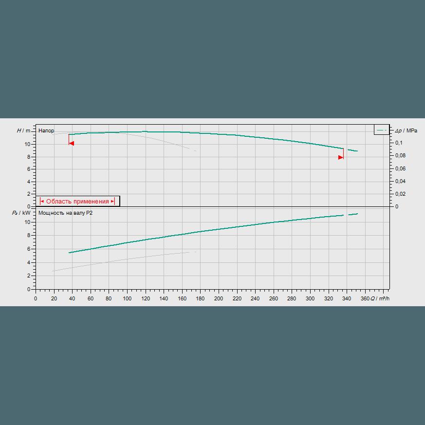 График рабочих характеристик насосной станции Wilo CO-2 BL 100/200-5,5/4/SK-FFS-S-R