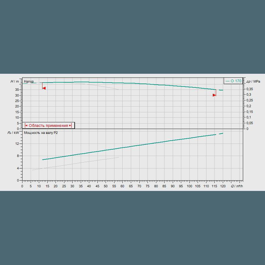 График рабочих характеристик насосной станции Wilo CO-2 BL 40/170-7,5/2/SK-FFS-S-R