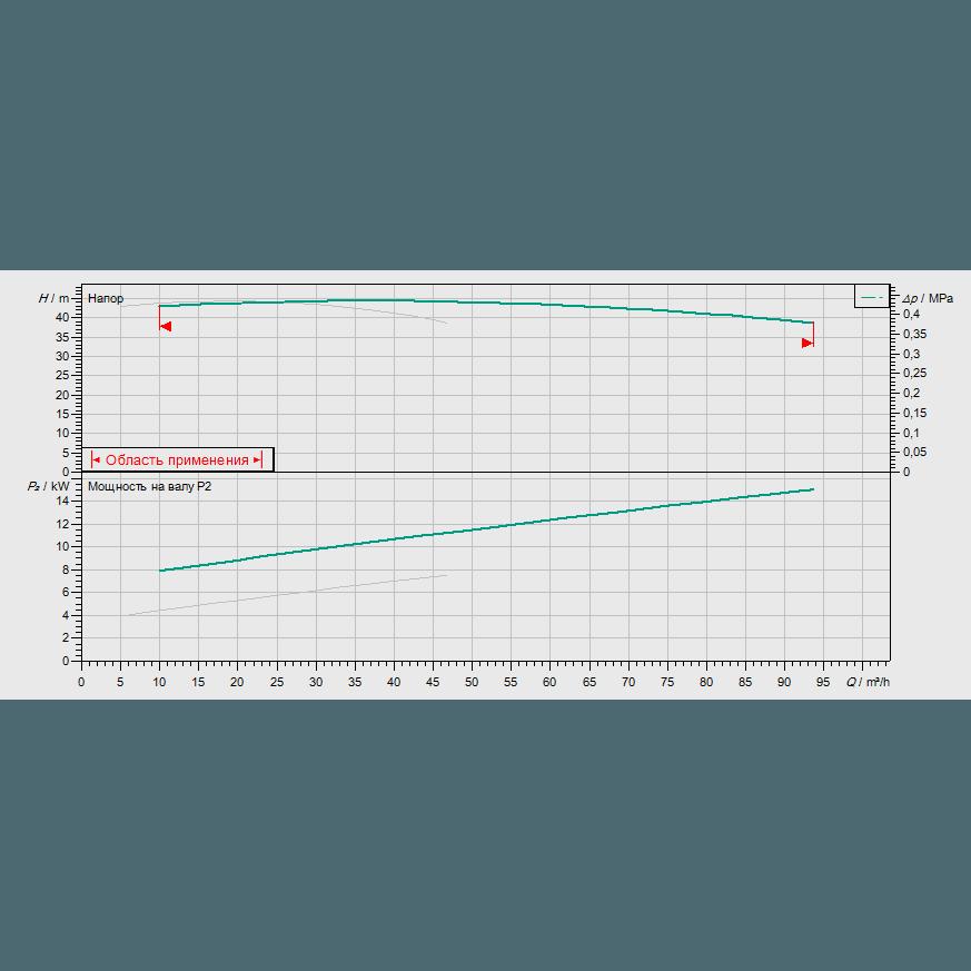 График рабочих характеристик насосной станции Wilo CO-2 BL 40/180-7,5/2/SK-FFS-S-R