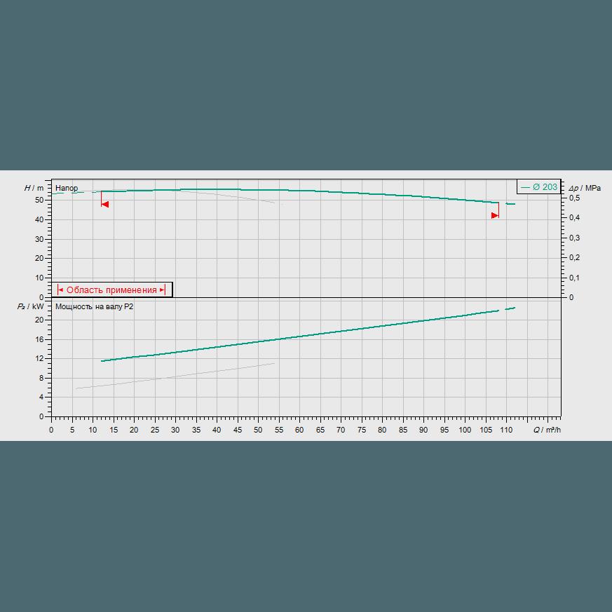 График рабочих характеристик насосной станции Wilo CO-2 BL 40/210-11/2/SK-FFS-S-R