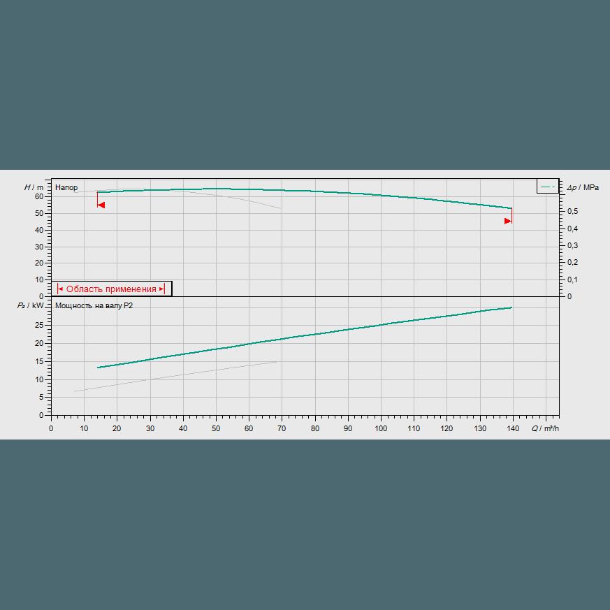 График рабочих характеристик насосной станции Wilo CO-2 BL 40/220-15/2/SK-FFS-S-R
