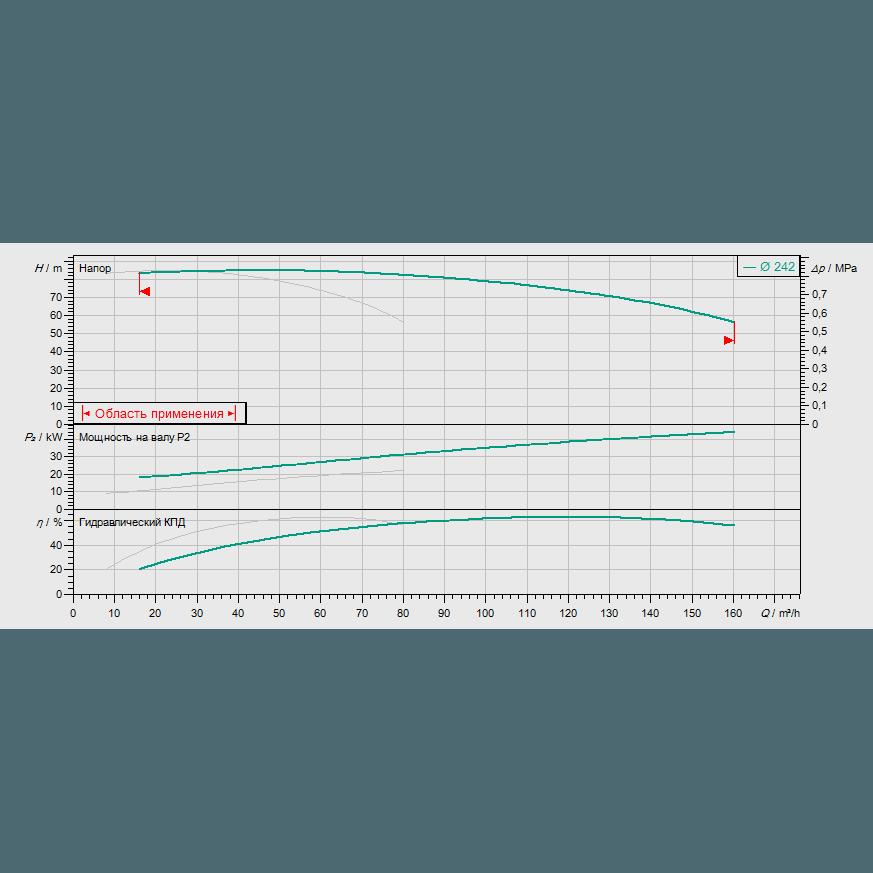 График рабочих характеристик насосной станции Wilo CO-2 BL 40/240-22/2/SK-FFS-D-R