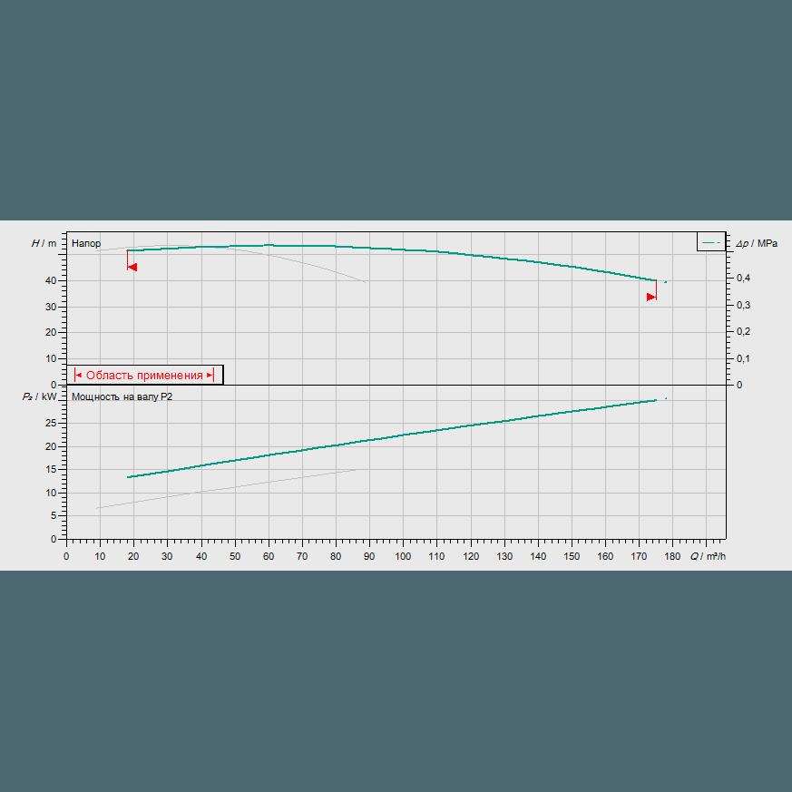 График рабочих характеристик насосной станции Wilo CO-2 BL 50/200-15/2/SK-FFS-S-R