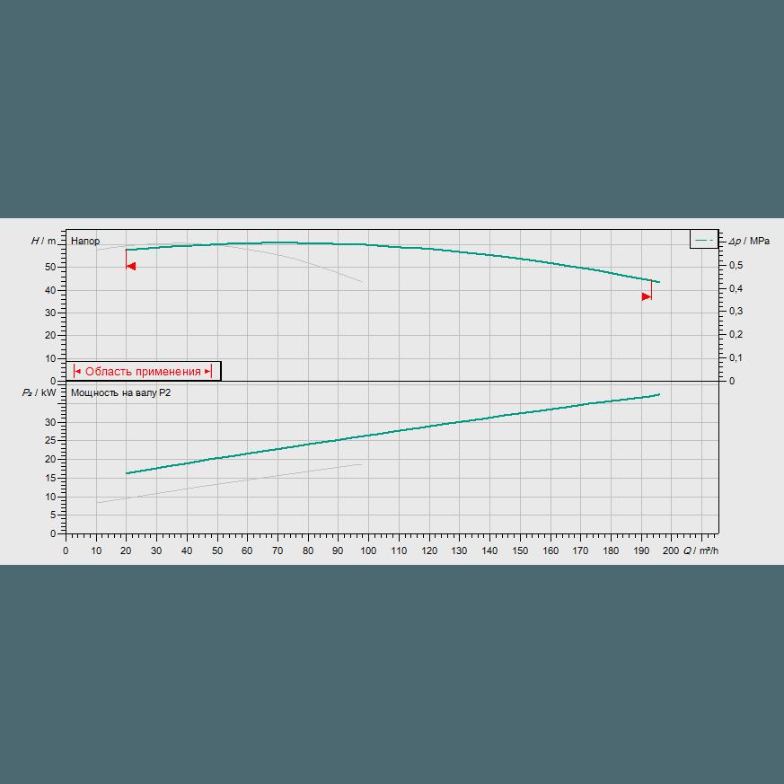 График рабочих характеристик насосной станции Wilo CO-2 BL 50/210-18,5/2/SK-FFS-D-R