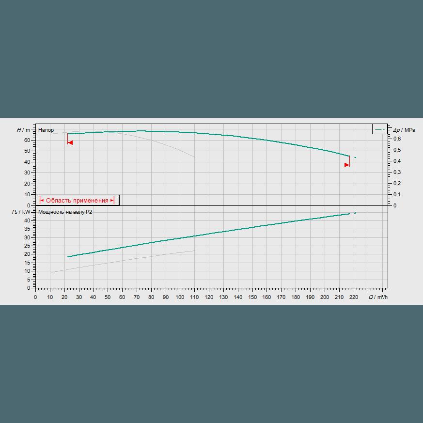 График рабочих характеристик насосной станции Wilo CO-2 BL 50/220-22/2/SK-FFS-S-R