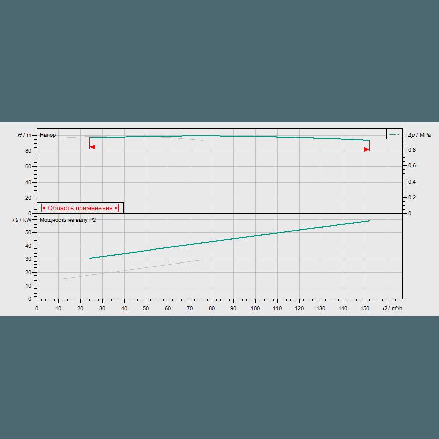 График рабочих характеристик насосной станции Wilo CO-2 BL 50/260-30/2/SK-FFS-D-R