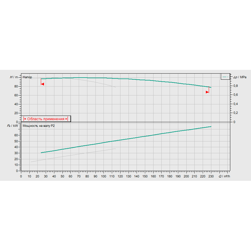 График рабочих характеристик насосной станции Wilo CO-2 BL 50/260-37/2/SK-FFS-D-R