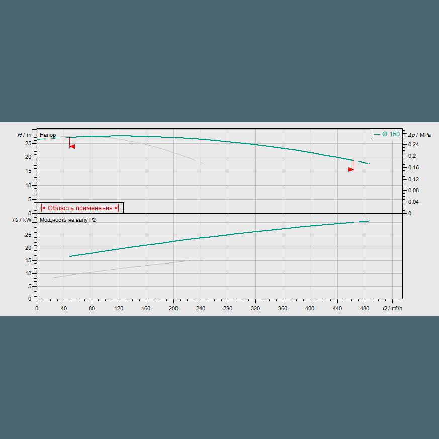 График рабочих характеристик насосной станции Wilo CO-2 BL 80/150-15/2/SK-FFS-S-R
