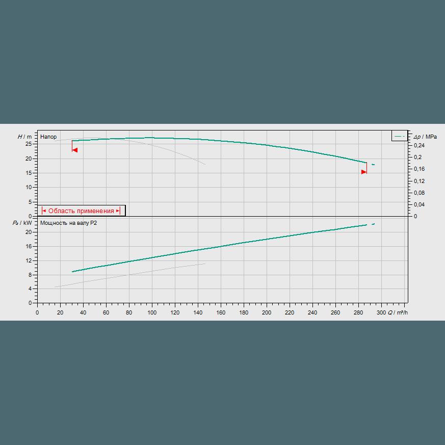 График рабочих характеристик насосной станции Wilo CO-2 BL 80/270-11/4/SK-FFS-S-R