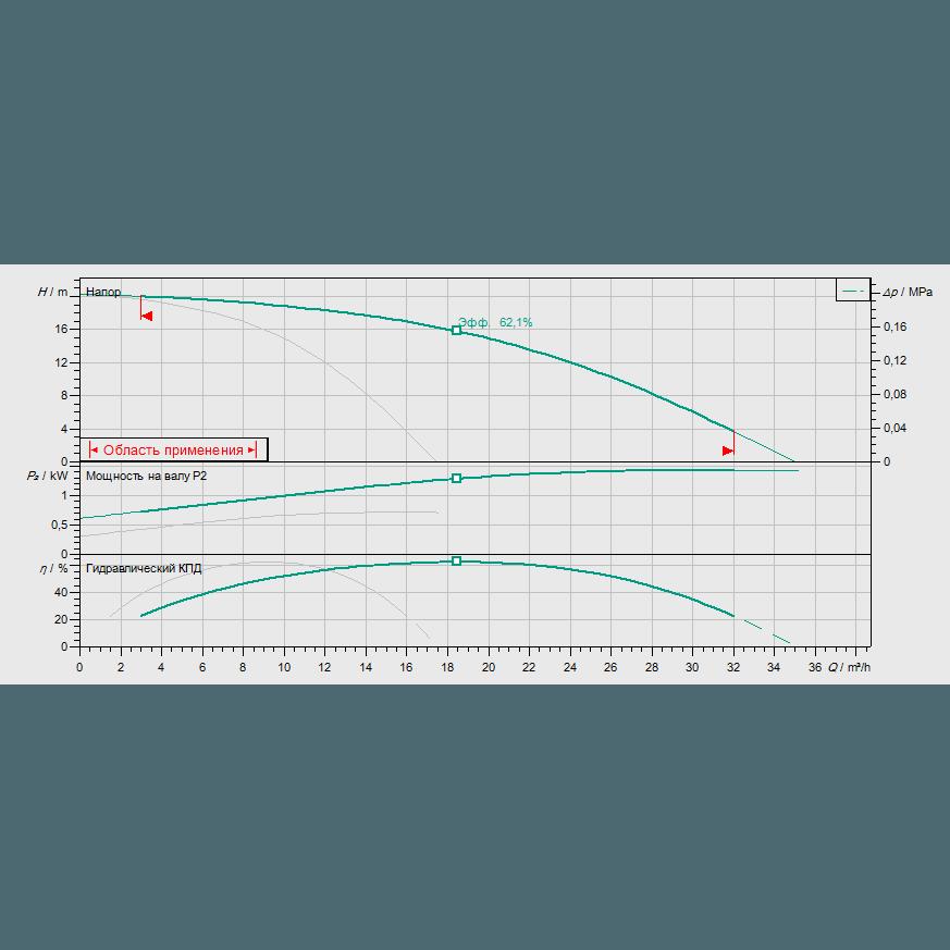 Кривая характеристик насосной станции водоснабжения и повышения давления Wilo CO-2 HELIX V 1002/CC-EB-R