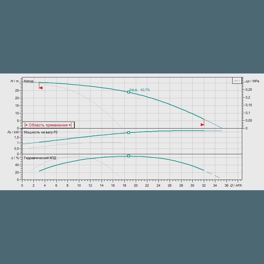 Кривая характеристик насосной станции пожаротушения Wilo CO-2 HELIX V 1003K/SK-FFS-S-EB-R