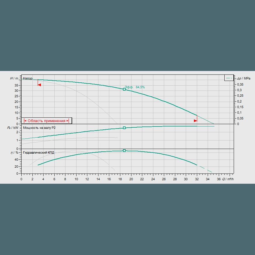 Кривая характеристик насосной станции пожаротушения Wilo CO-2 HELIX V 1004/SK-FFS-D-EB-R