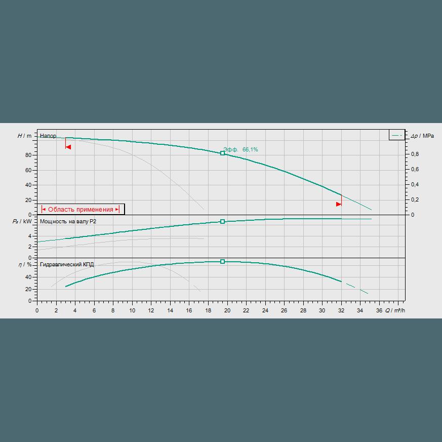 Кривая характеристик насосной станции водоснабжения и повышения давления Wilo CO-2 HELIX V 1010/CC-EB-R