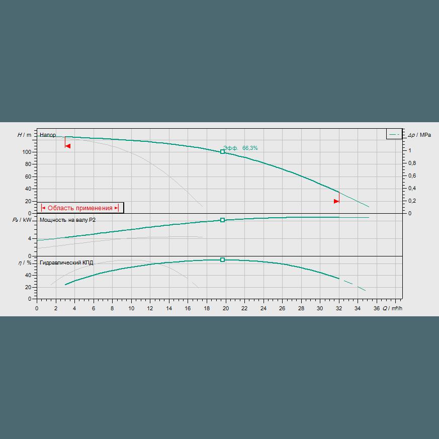 Кривая характеристик насосной станции водоснабжения и повышения давления Wilo CO-2 HELIX V 1012/CC-EB-R