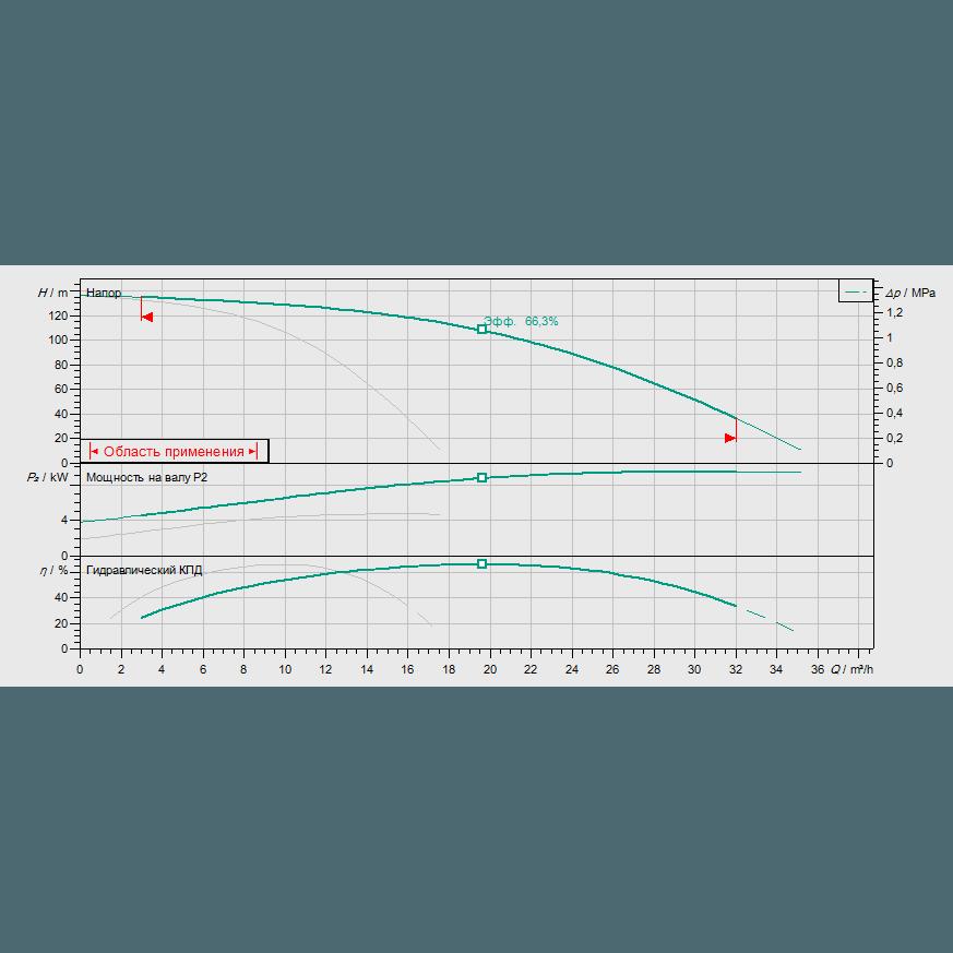 Кривая характеристик насосной станции пожаротушения Wilo CO-2 HELIX V 1013K/SK-FFS-S-R