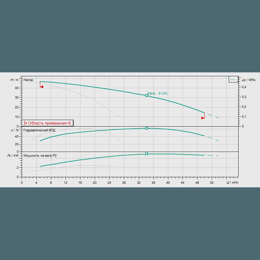 Кривая характеристик насосной станции водоснабжения и повышения давления Wilo CO-2 MHI 1604/CE-EB-R