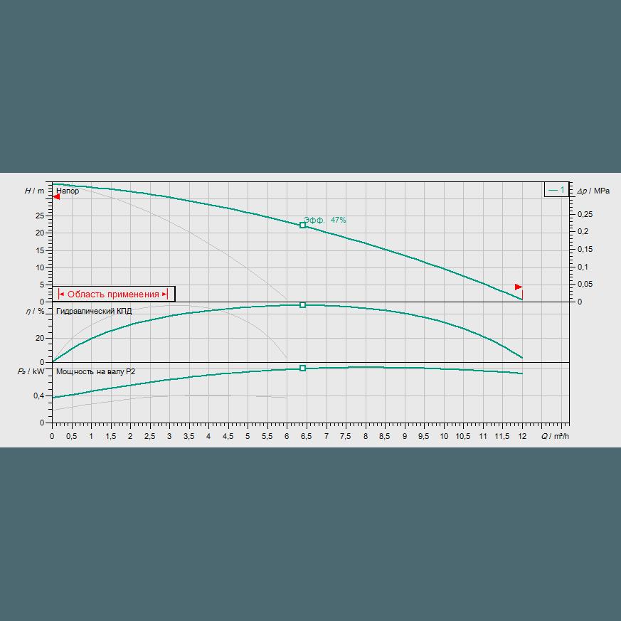 Кривая характеристик насосной станции водоснабжения и повышения давления Wilo CO-2 MHI 203/CE-EB-R