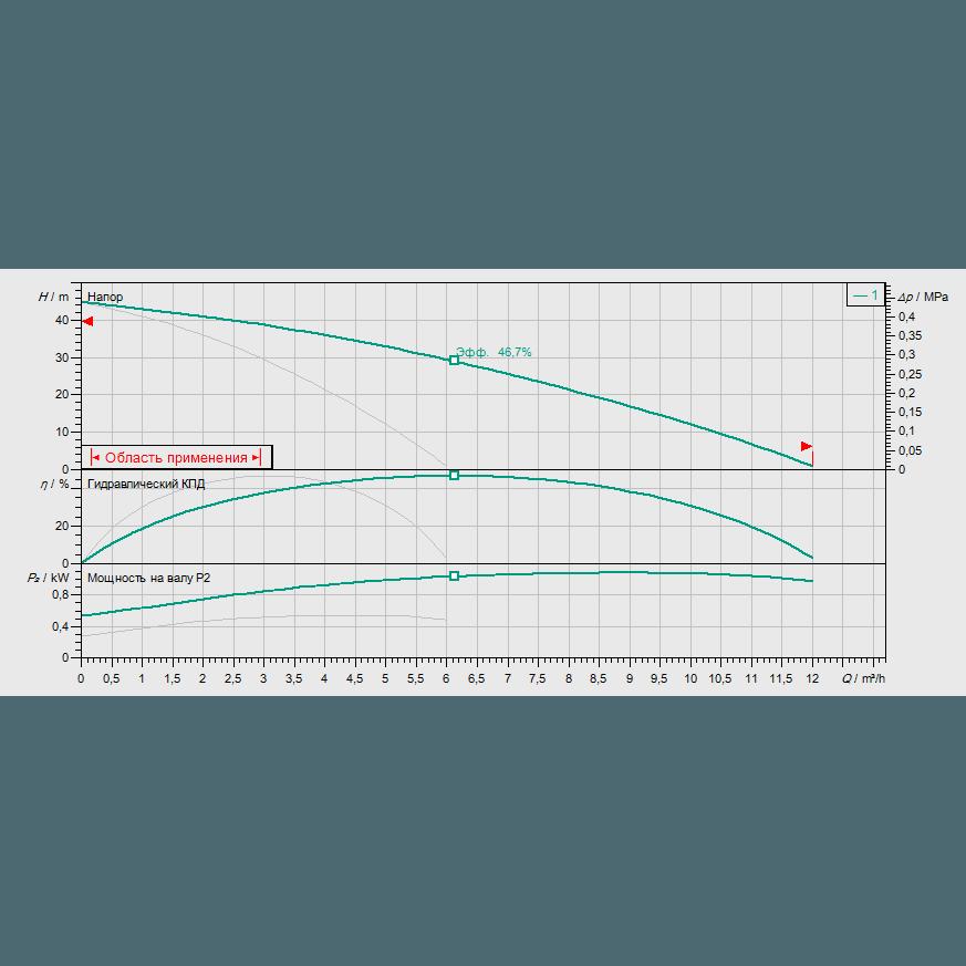 Кривая характеристик насосной станции водоснабжения и повышения давления Wilo CO-2 MHI 204/CE-EB-R