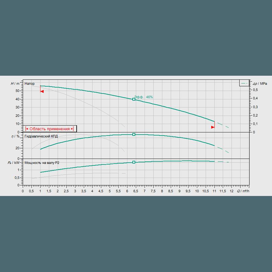 Кривая характеристик насосной станции водоснабжения и повышения давления Wilo CO-2 MHI 205/CE-EB-R