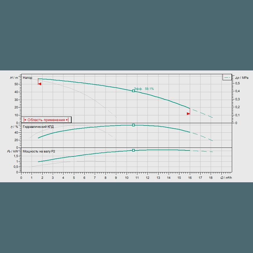 Кривая характеристик насосной станции водоснабжения и повышения давления Wilo CO-2 MHI 405/CE-EB-R