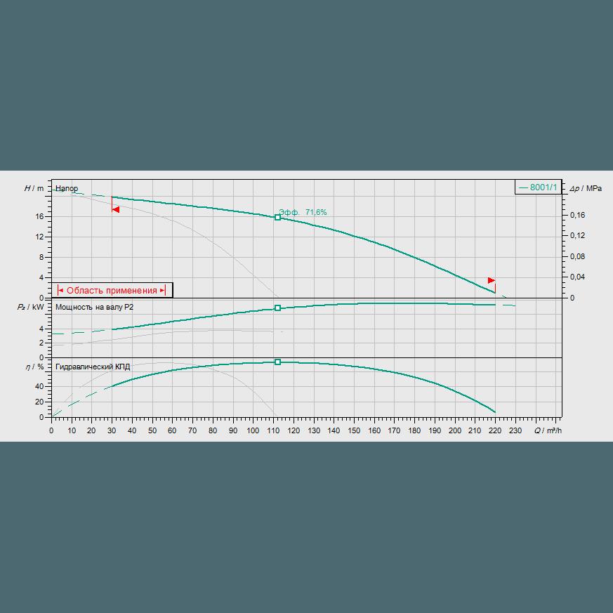 Кривая характеристик насосной станции пожаротушения Wilo CO-2 MVI 7001/1/SK-FFS-S-R