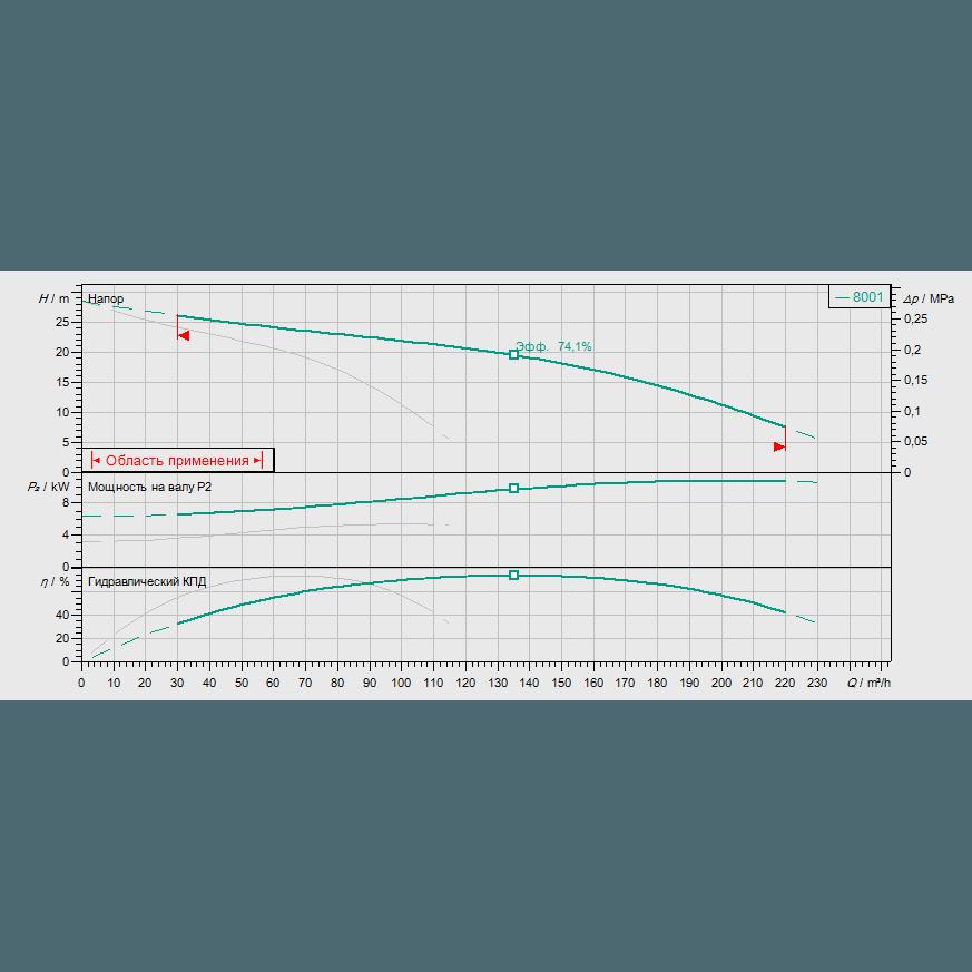 Кривая характеристик насосной станции водоснабжения и повышения давления Wilo CO-2 MVI 7001/CC-EB-R