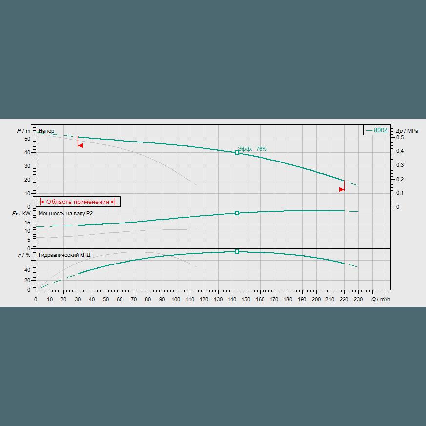 Кривая характеристик насосной станции водоснабжения и повышения давления Wilo CO-2 MVI 7002/CC-EB-R
